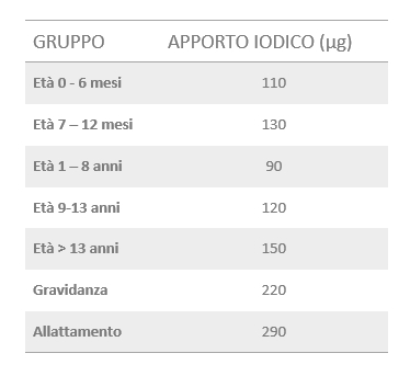 Tabella apporto quotidiano di iodio UNICEF